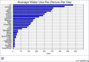Water usage Around the World.